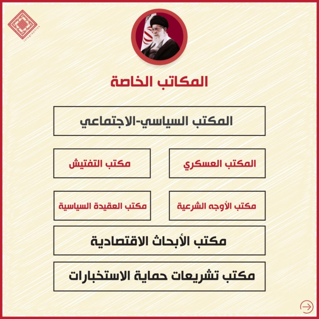 انفوغراف: كيف يحكم المرشد إيران 5