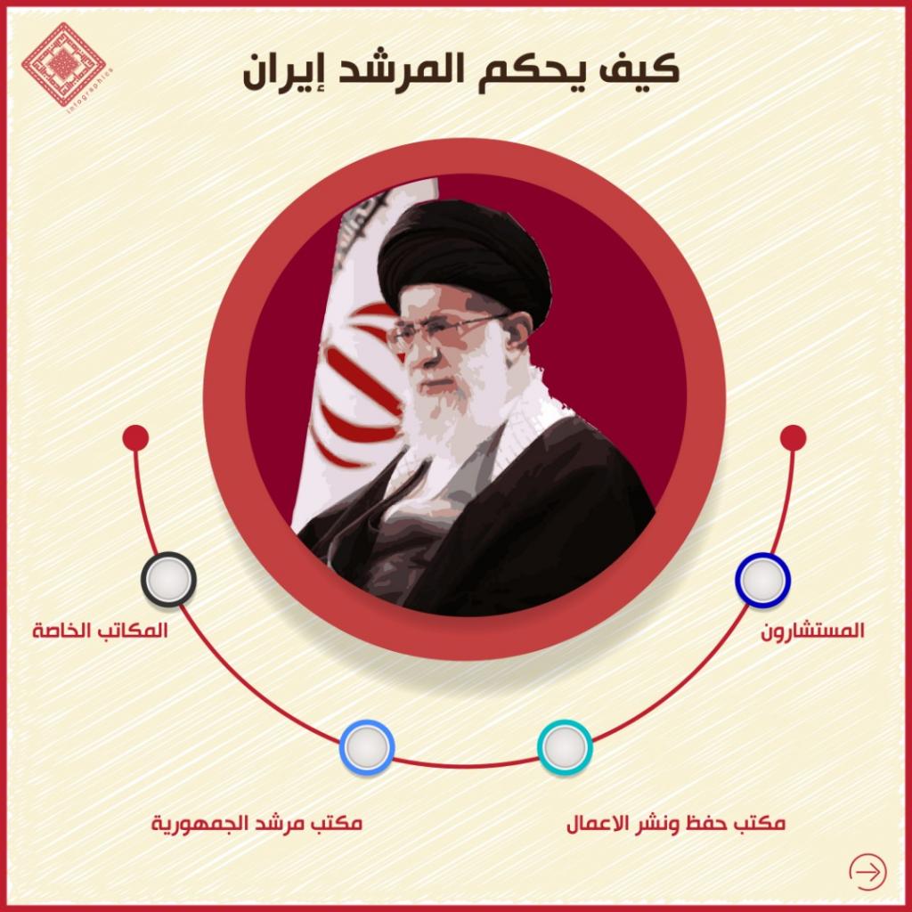 انفوغراف: كيف يحكم المرشد إيران 1