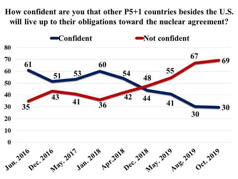 إستطلاع جديد: أغلبية الإيرانيين تؤيد الانسحاب من الاتفاق النووي واستمرار تطوير البرنامج الصاروخي وأقلية فقط ترى الوضع الاقتصادي جيدًا 3