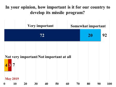 إستطلاع جديد: أغلبية الإيرانيين تؤيد الانسحاب من الاتفاق النووي واستمرار تطوير البرنامج الصاروخي وأقلية فقط ترى الوضع الاقتصادي جيدًا 1