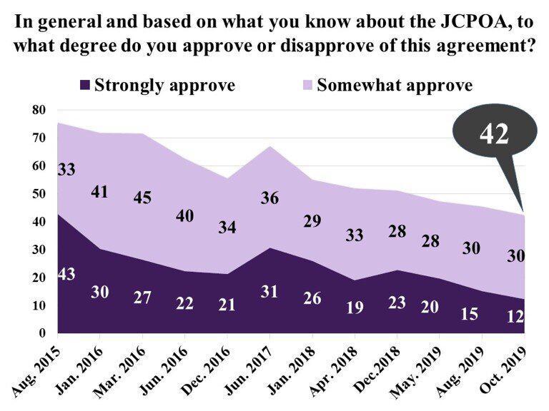 إستطلاع جديد: أغلبية الإيرانيين تؤيد الانسحاب من الاتفاق النووي واستمرار تطوير البرنامج الصاروخي وأقلية فقط ترى الوضع الاقتصادي جيدًا 2