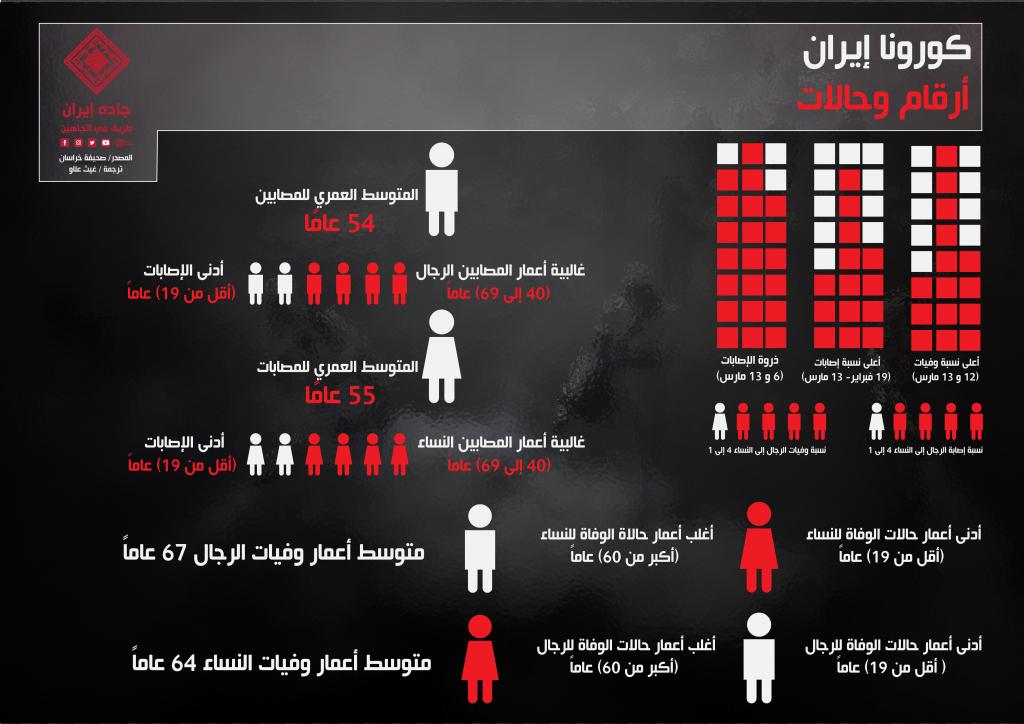 انفوغراف: كورونا إيران.. أرقام وحالات 1
