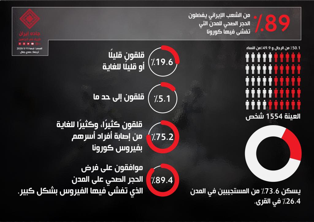 انفوغراف: 89% من الشعب الإيراني يُفضل الحجر الصحي للمدن 1