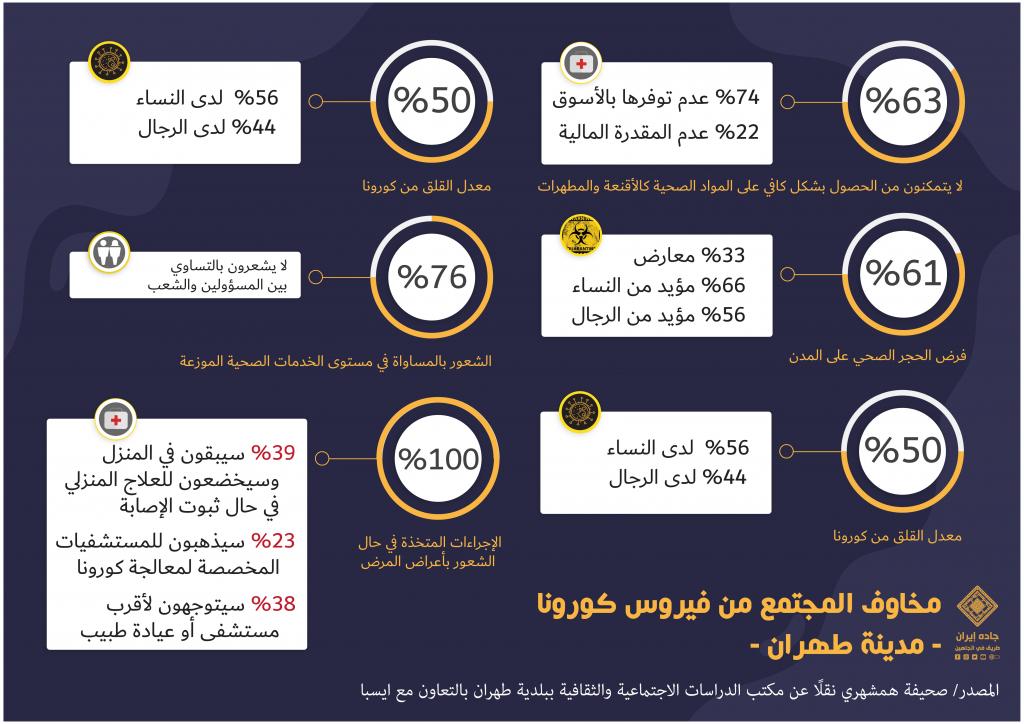 انفوغراف: مخاوف المجتمع الإيراني من فيروس كورونا 1