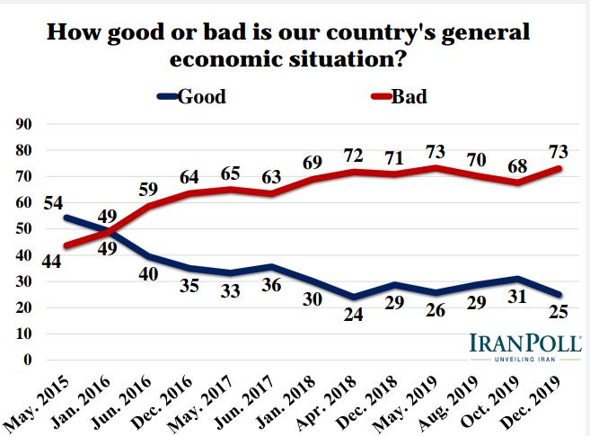 الإيرانيون يؤيدون رداً عسكريا في حال تعرض بلادهم لهجوم ويرفضون مبادلة رفع العقوبات بحقهم بالتخصيب 1