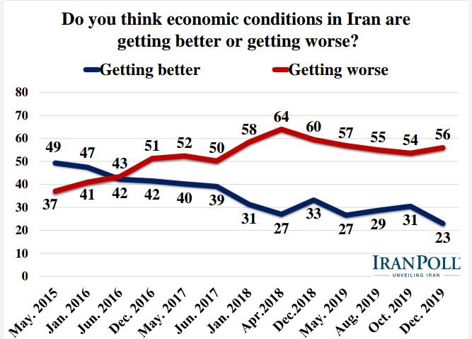 الإيرانيون يؤيدون رداً عسكريا في حال تعرض بلادهم لهجوم ويرفضون مبادلة رفع العقوبات بحقهم بالتخصيب 2
