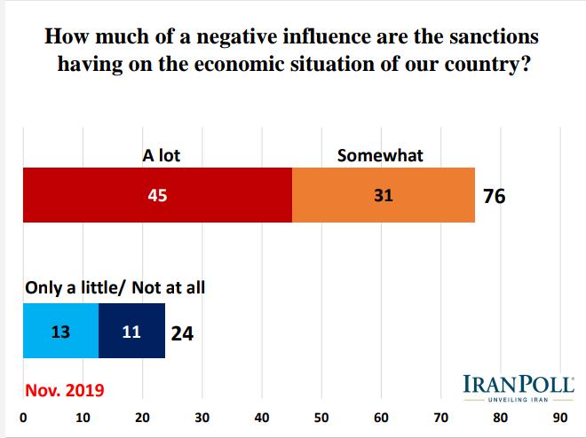 الإيرانيون يؤيدون رداً عسكريا في حال تعرض بلادهم لهجوم ويرفضون مبادلة رفع العقوبات بحقهم بالتخصيب 4