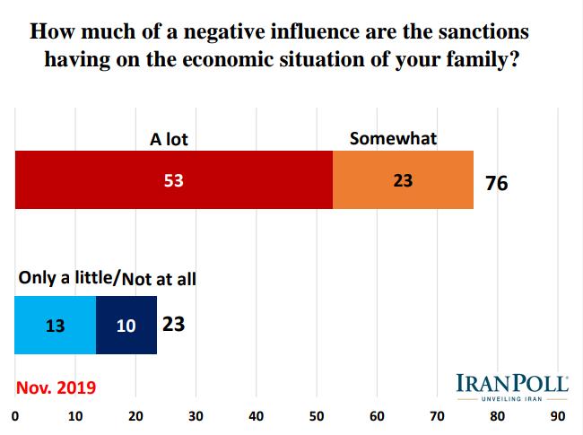 الإيرانيون يؤيدون رداً عسكريا في حال تعرض بلادهم لهجوم ويرفضون مبادلة رفع العقوبات بحقهم بالتخصيب 5
