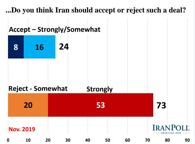 الإيرانيون يؤيدون رداً عسكريا في حال تعرض بلادهم لهجوم ويرفضون مبادلة رفع العقوبات بحقهم بالتخصيب 6
