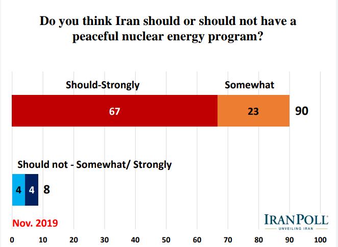 الإيرانيون يؤيدون رداً عسكريا في حال تعرض بلادهم لهجوم ويرفضون مبادلة رفع العقوبات بحقهم بالتخصيب 9