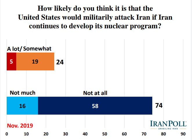 الإيرانيون يؤيدون رداً عسكريا في حال تعرض بلادهم لهجوم ويرفضون مبادلة رفع العقوبات بحقهم بالتخصيب 13