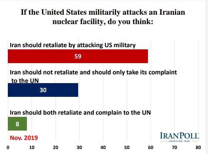 الإيرانيون يؤيدون رداً عسكريا في حال تعرض بلادهم لهجوم ويرفضون مبادلة رفع العقوبات بحقهم بالتخصيب 14