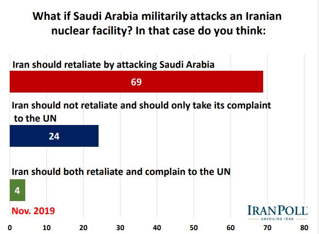 الإيرانيون يؤيدون رداً عسكريا في حال تعرض بلادهم لهجوم ويرفضون مبادلة رفع العقوبات بحقهم بالتخصيب 15
