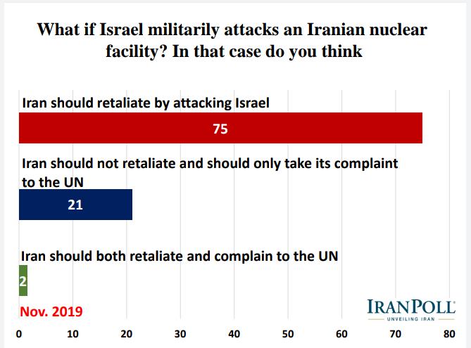 الإيرانيون يؤيدون رداً عسكريا في حال تعرض بلادهم لهجوم ويرفضون مبادلة رفع العقوبات بحقهم بالتخصيب 16