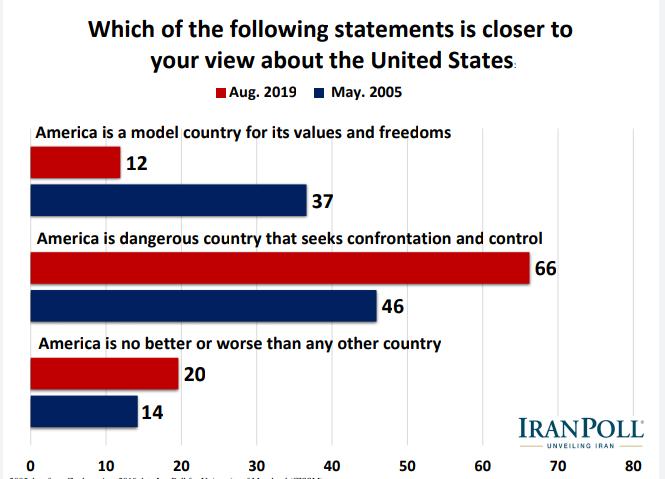 الإيرانيون يؤيدون رداً عسكريا في حال تعرض بلادهم لهجوم ويرفضون مبادلة رفع العقوبات بحقهم بالتخصيب 17