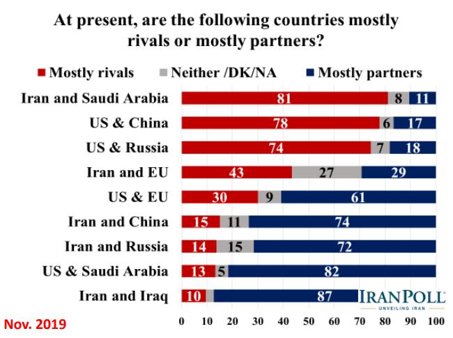 الإيرانيون يؤيدون رداً عسكريا في حال تعرض بلادهم لهجوم ويرفضون مبادلة رفع العقوبات بحقهم بالتخصيب 18