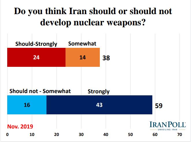 الإيرانيون يؤيدون رداً عسكريا في حال تعرض بلادهم لهجوم ويرفضون مبادلة رفع العقوبات بحقهم بالتخصيب 19