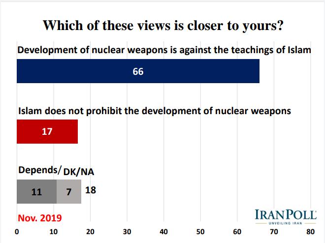 الإيرانيون يؤيدون رداً عسكريا في حال تعرض بلادهم لهجوم ويرفضون مبادلة رفع العقوبات بحقهم بالتخصيب 20