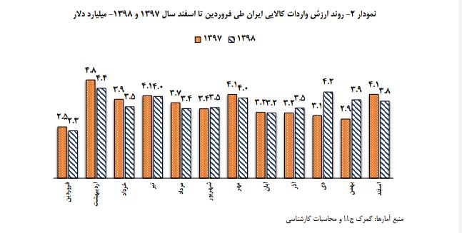 إيران في زمن الحظر.. الصادرات غير النفطية تشق طريق الازدهار 2