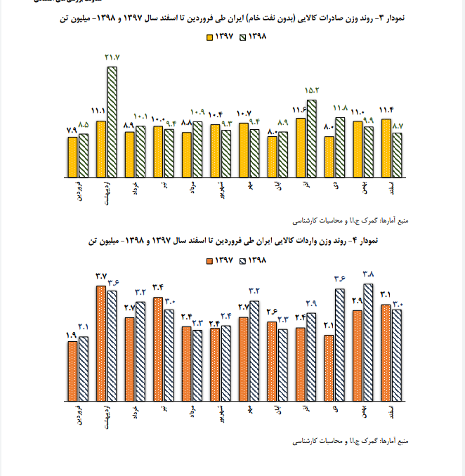 إيران في زمن الحظر.. الصادرات غير النفطية تشق طريق الازدهار 3
