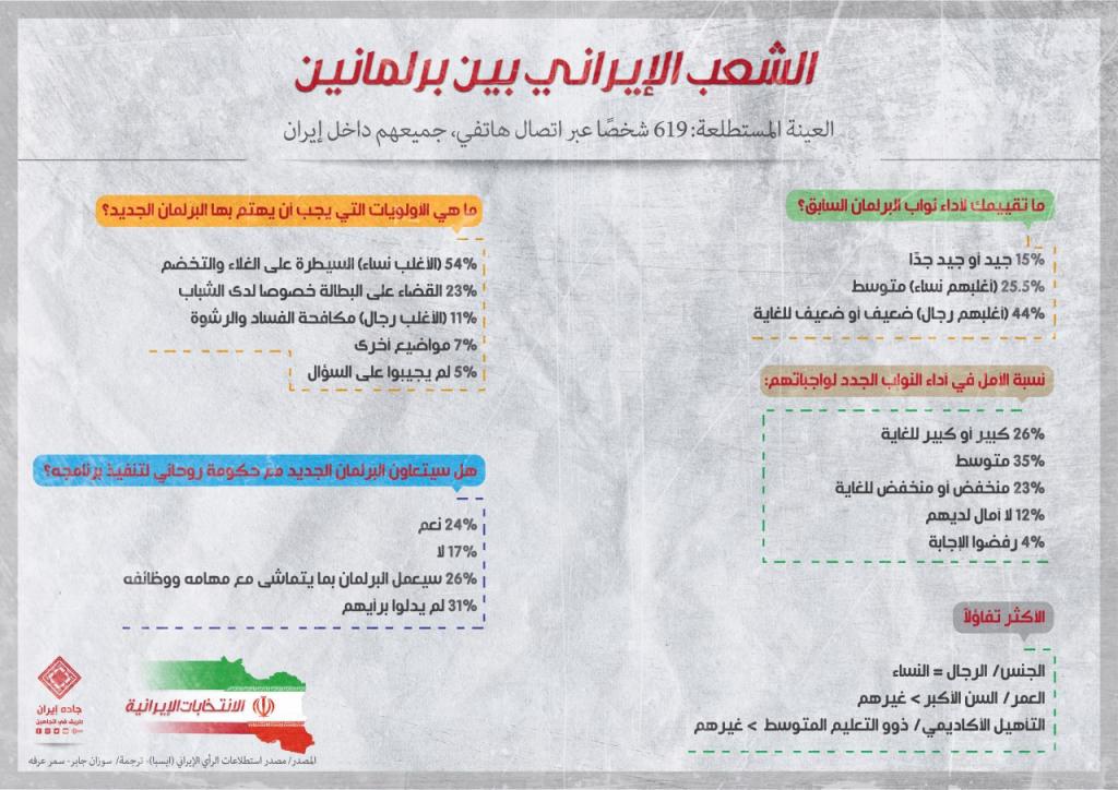 انفوغراف: الشعب الإيراني بين برلمانين 1