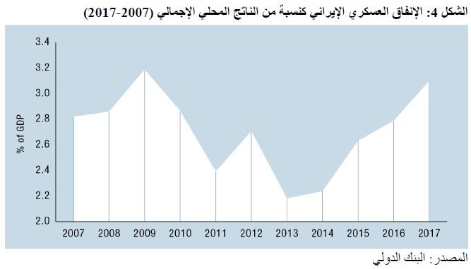 ضغوط متفاقمة.. حظر السلاح والتصعيد الأميركي- الإيراني 2