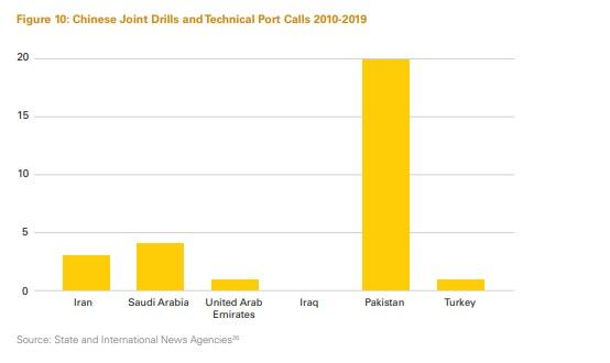 اتفاق الشراكة الإيراني- الصيني بين الإيجابيات والطموح الزائد 10