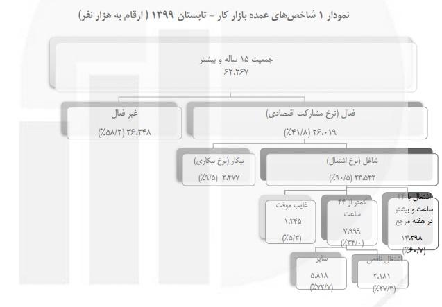 بالأرقام - واقع السكّان في إيران بين العمالة والبطالة 1