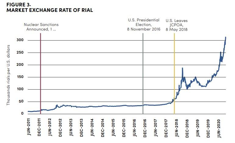 كلية الدراسات الدولية المتقدمة في جامعة جونز هوبكنز - (12): استهداف التضخم في زمن العقوبات والجائحة 3