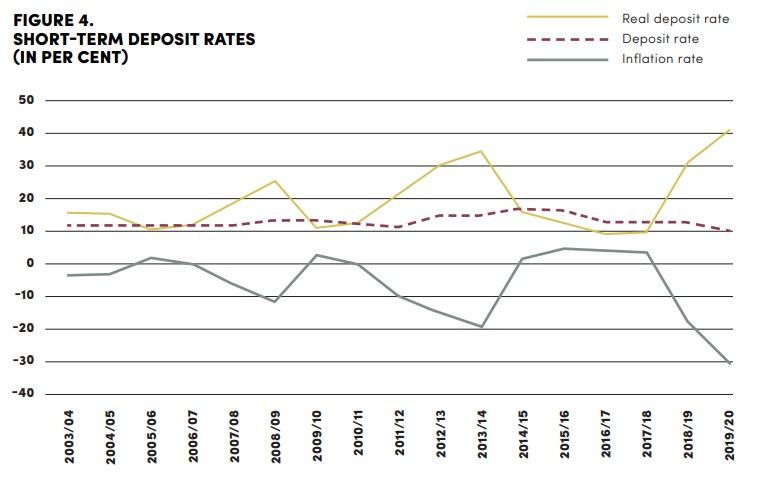 كلية الدراسات الدولية المتقدمة في جامعة جونز هوبكنز - (12): استهداف التضخم في زمن العقوبات والجائحة 4