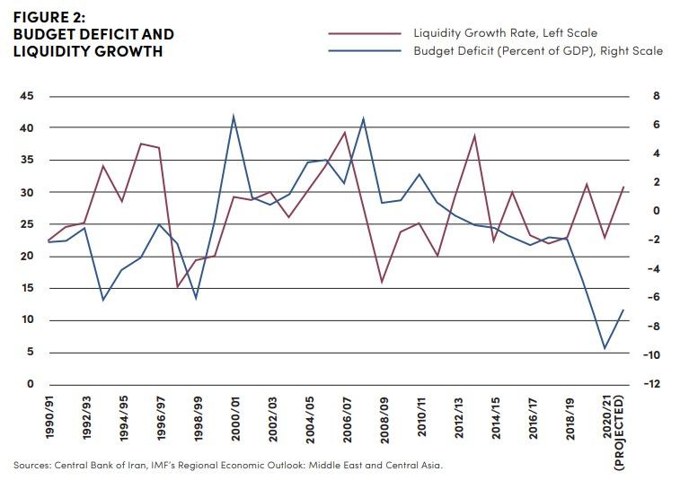 كلية الدراسات الدولية المتقدمة في جامعة جونز هوبكنز - (12): استهداف التضخم في زمن العقوبات والجائحة 2