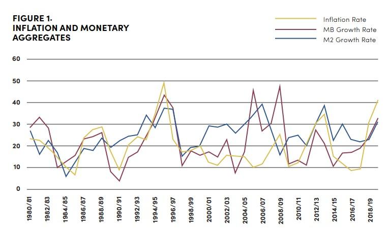 كلية الدراسات الدولية المتقدمة في جامعة جونز هوبكنز - (12): استهداف التضخم في زمن العقوبات والجائحة 1