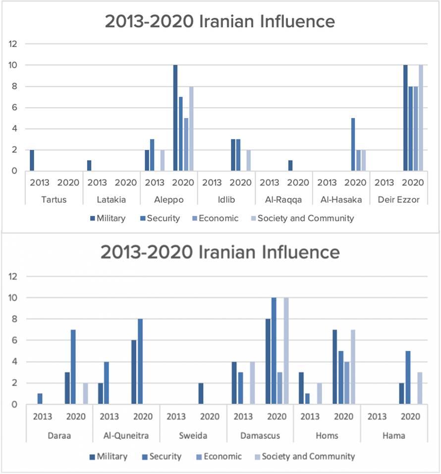 أتلانتيك كاونسل - النفوذ والوجود الإيراني في سوريا 4