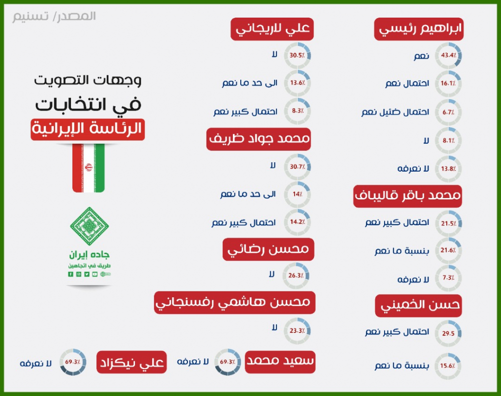 انفوغراف: وجهات التصويت في انتخابات الرئاسة الإيرانية 1