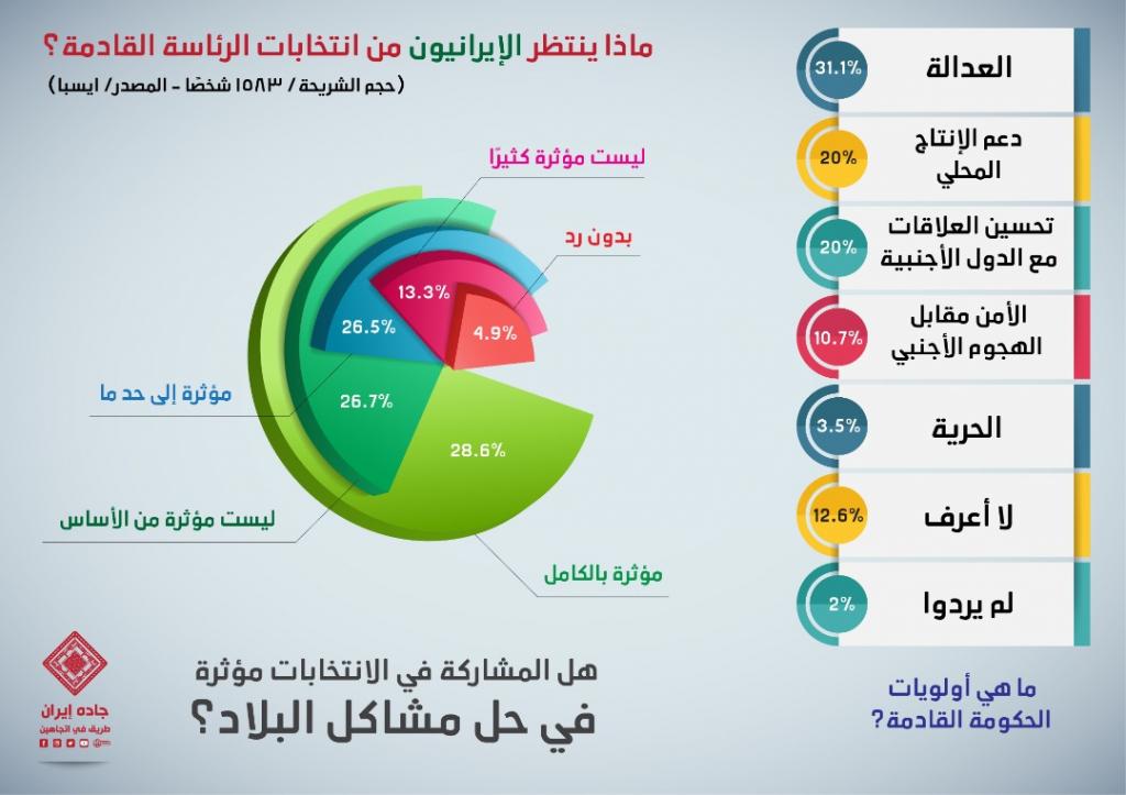 انفوغراف: ماذا ينتظر الإيرانيون من انتخابات الرئاسة القادمة؟ 1