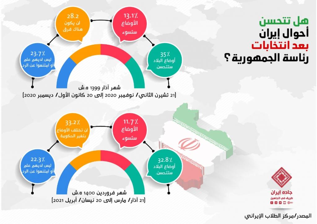 انفوغراف: هل تتحسن أحوال إيران بعد انتخابات رئاسة الجمهوية؟ 1