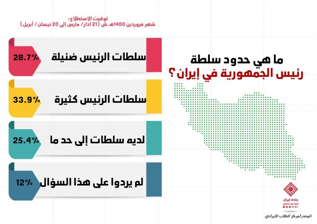 انفوغراف: ما هي حدود سلطة رئيس الجمهورية في إيران؟ 1
