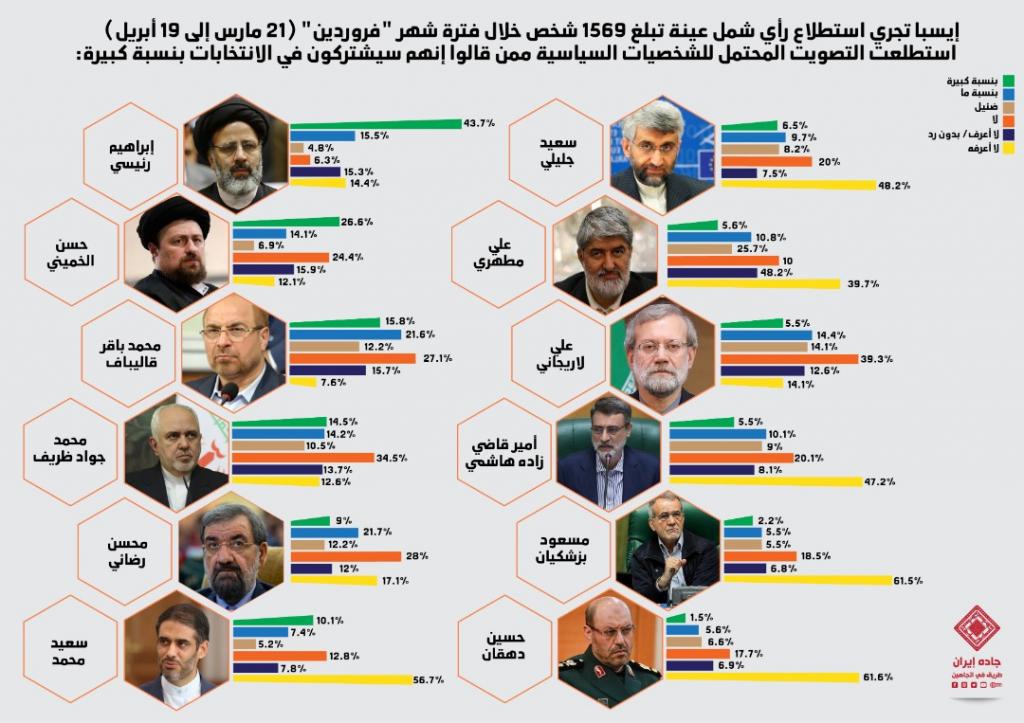 """انفوغراف: وجهات التصويت في انتخابات الرئاسة الإيرانية - شهر """"فرودين"""" 1"""