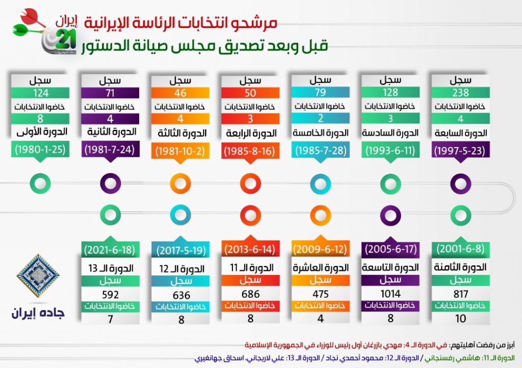 انفوغراف: مرشحو انتخابات الرئاسة الإيرانية قبل وبعد تصديق مجلس صيانة الدستور 1