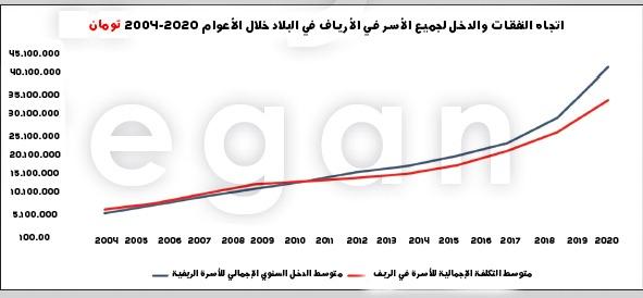 ميزانية الأسرة بحاجة إلى الإنعاش.. مقارنة بين مدخول ونفقات العائلات الإيرانية 3