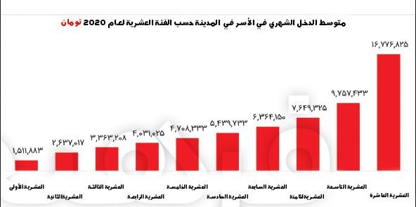 ميزانية الأسرة بحاجة إلى الإنعاش.. مقارنة بين مدخول ونفقات العائلات الإيرانية 6
