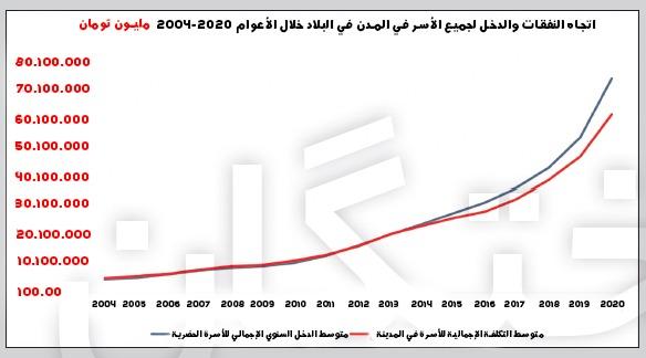 ميزانية الأسرة بحاجة إلى الإنعاش.. مقارنة بين مدخول ونفقات العائلات الإيرانية 4