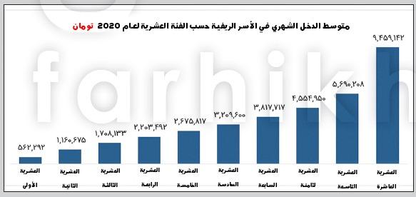 ميزانية الأسرة بحاجة إلى الإنعاش.. مقارنة بين مدخول ونفقات العائلات الإيرانية 5